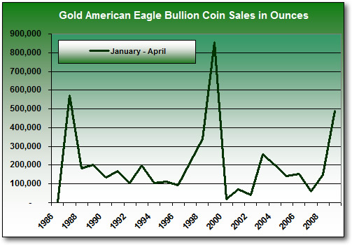 Eagle Gold Bullion Coin Sales Totals